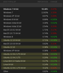 Steam i Linux, Luty 2013