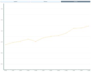 Wykres tendencji wzrostowej akcji Microsoftu? Nic z tego - to idzie Linux