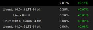 Linux na Steamie - wrzesień, 2016