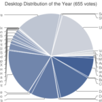 Ubuntu o 9 głosów przed Slackware, czyli dystrybucja roku według dinozaurów
